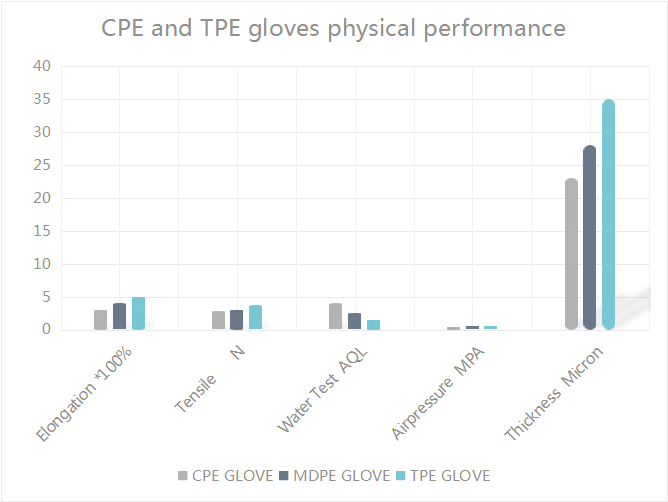CPE and TPE physical performance