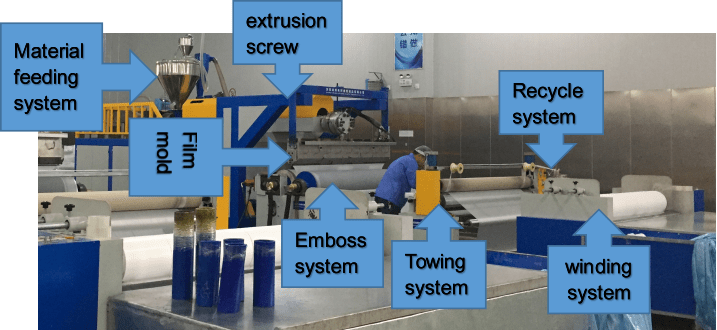 CPE casting machines and explanation