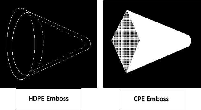 PE and CPE embossing