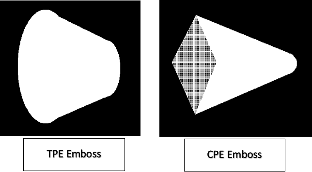 TPE and CPE embossing