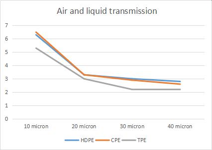 Air and liquid transmission of PE CPE TPE film