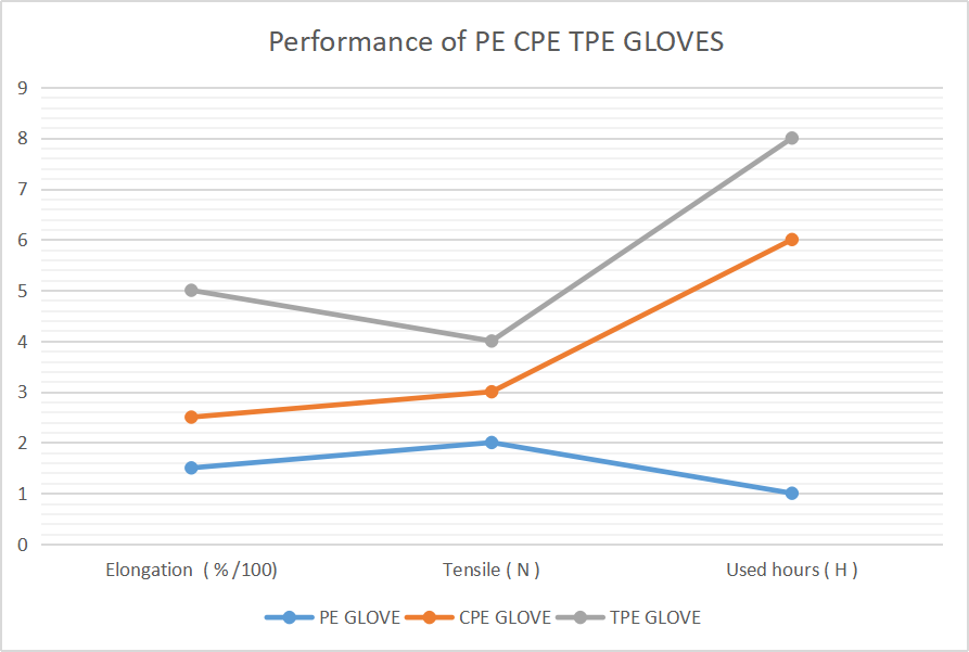 performance of pe cpe tpe gloves
