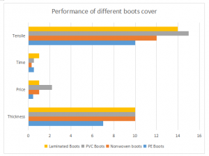 Performance of different boots cover